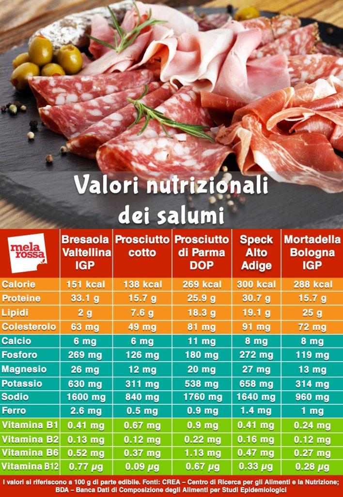 salumi valori nutrizionali tabella
