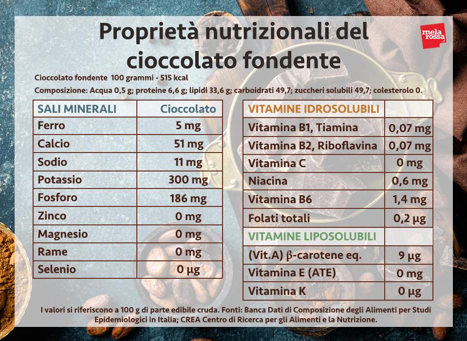 il cioccolato è un alimento che ti permette di fare il pieno di benefici per il tuo corpo e la tua mente: ecco quali sono le sue proprietà e i migliori usi in cucina. - Melarossa #dietamelarossa #cioccolato #benefici