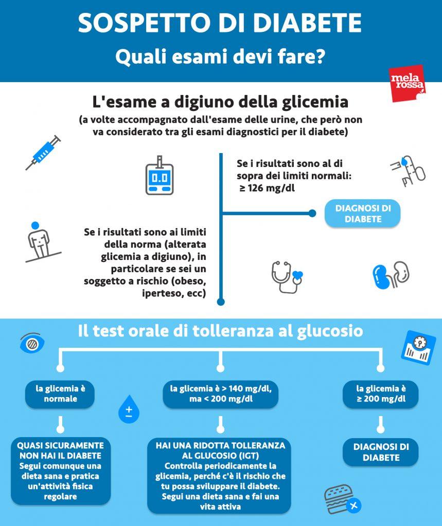 diabete esami glicemia per diagnosi