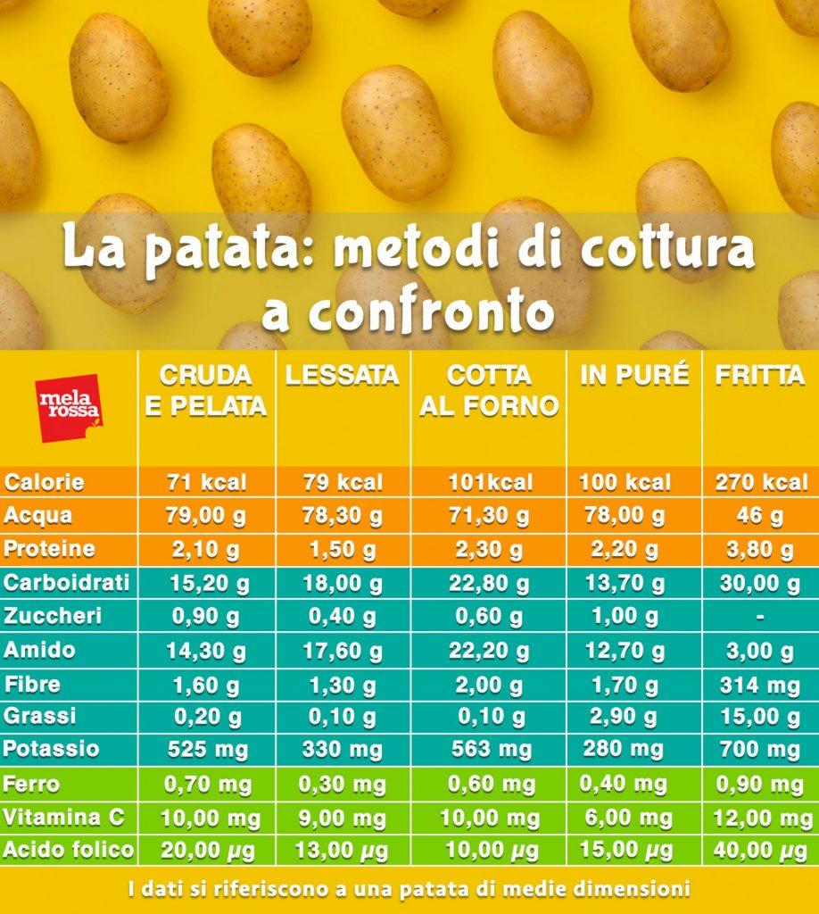 metodi di cottura patate come cambiano valori nutrizionali