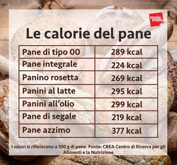 pane calorie tipi