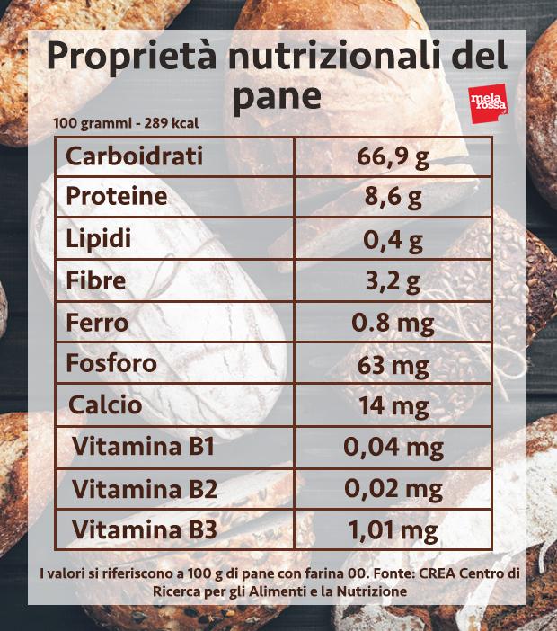 pane valori nutrizionali