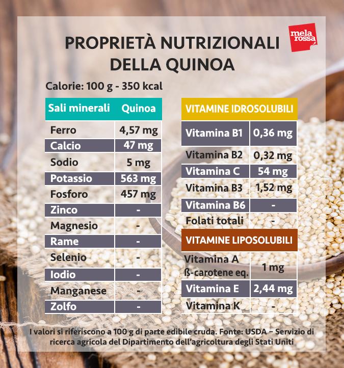 quinoa, i valori nutrizionali