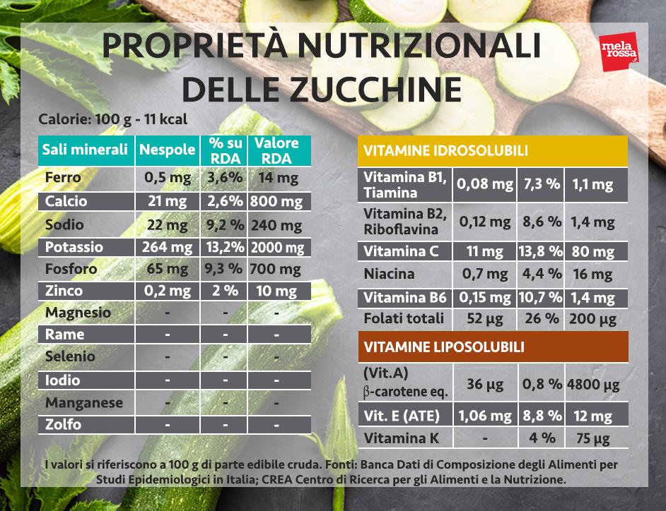 proprietà nutrizionali delle zucchine