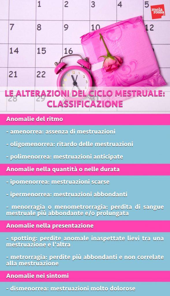 alterazioni ciclo mestruale classificazione