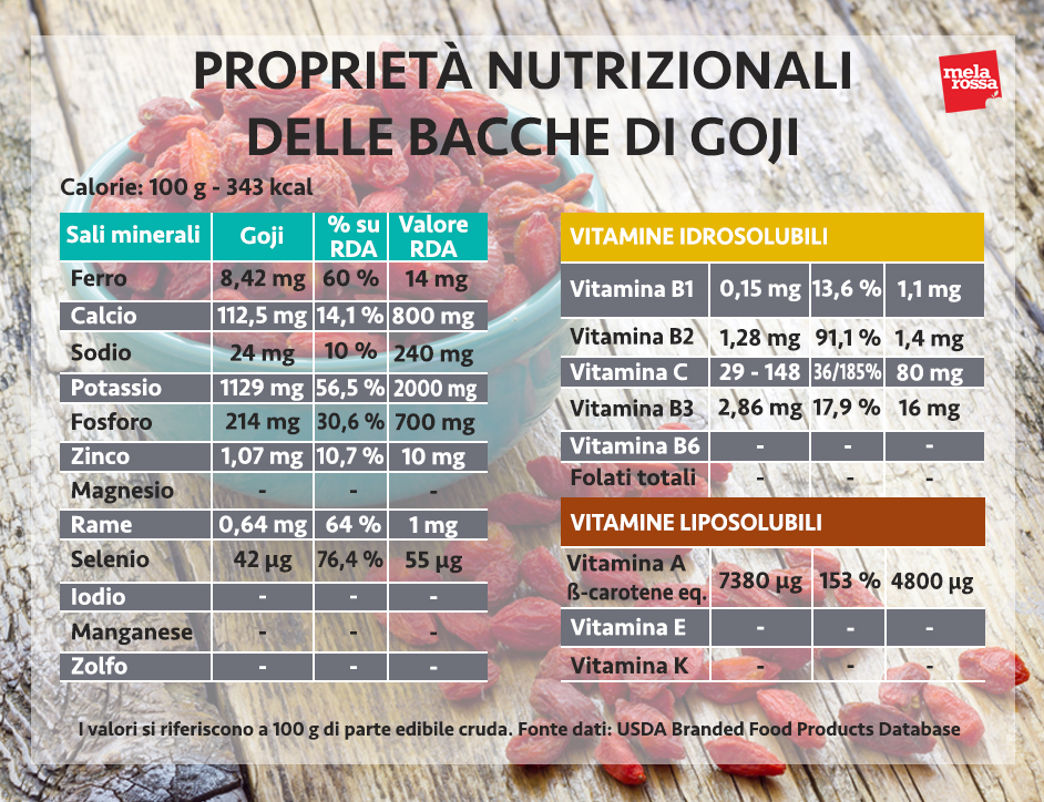 bacche di goji valori nutrizionali