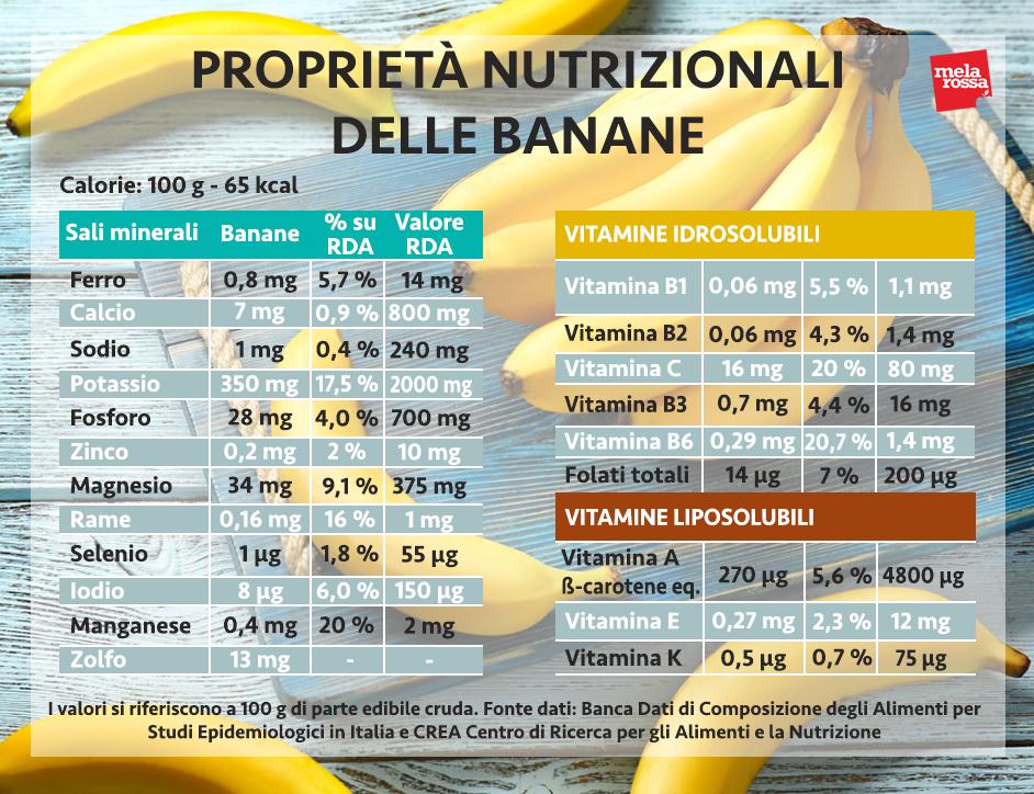 banana valori nutrizionali