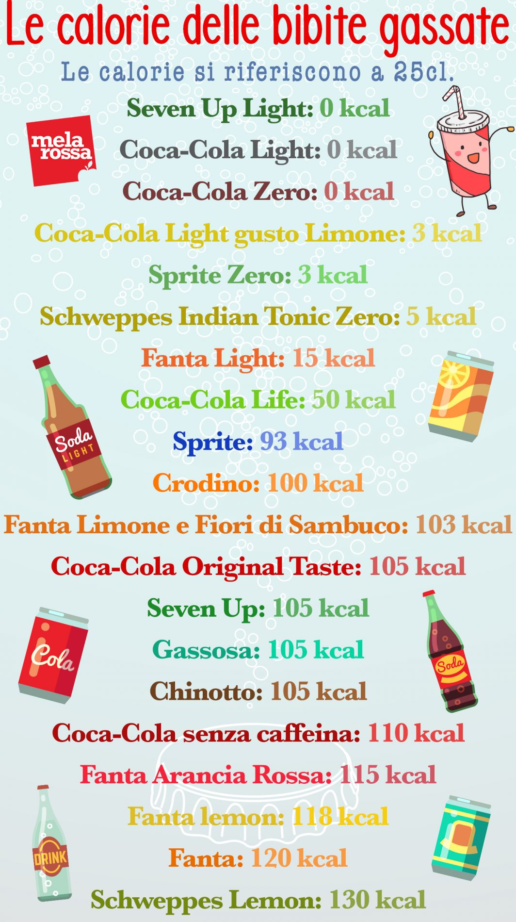 calorie delle bibite