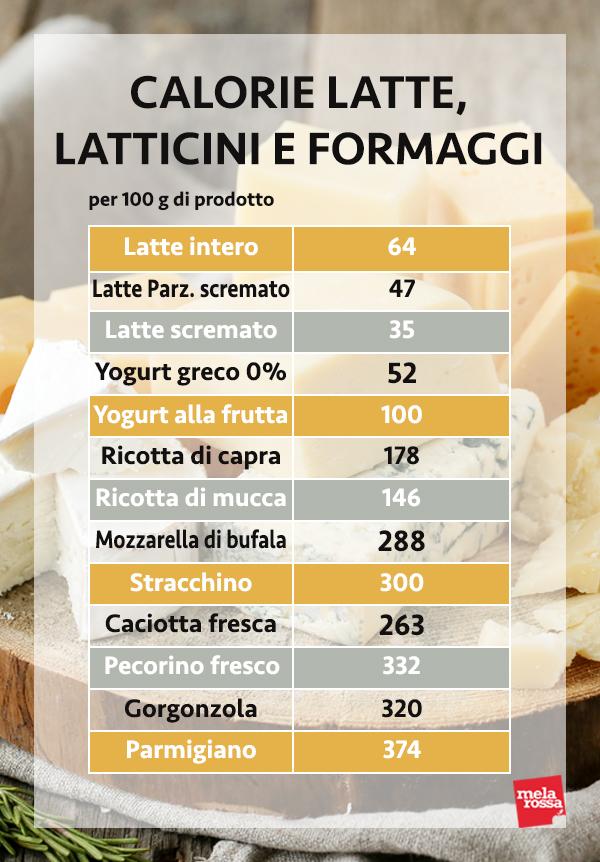 le calorie di latte, latticini e formaggi