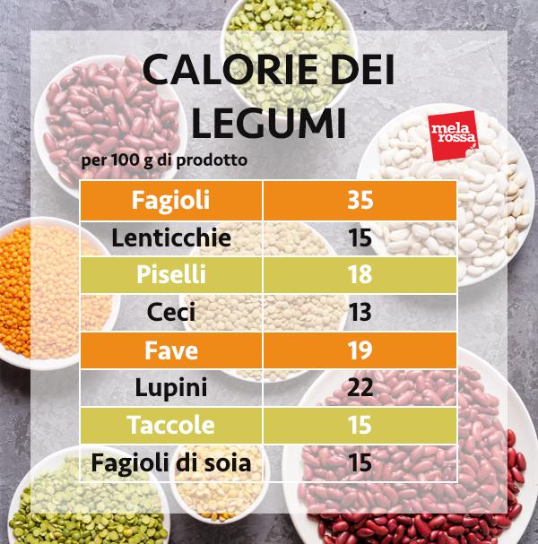 calorie dei legumi