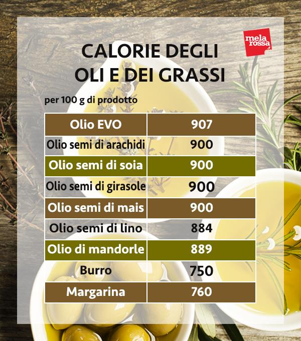 calorie di oli e grassi per cucinare