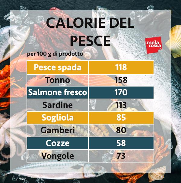 calorie di pesce, molluschi e crostacei