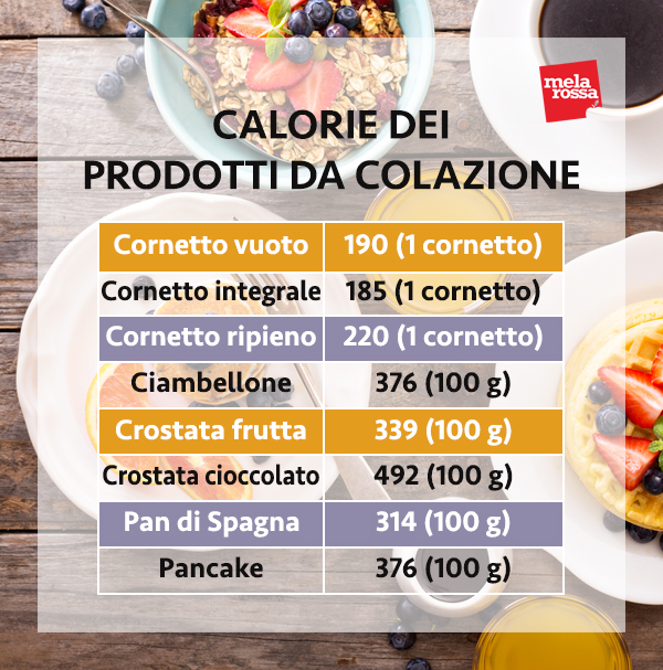 calorie dei prodotti da colazione