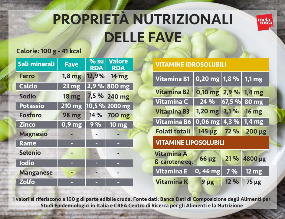fave valori nutrizionali