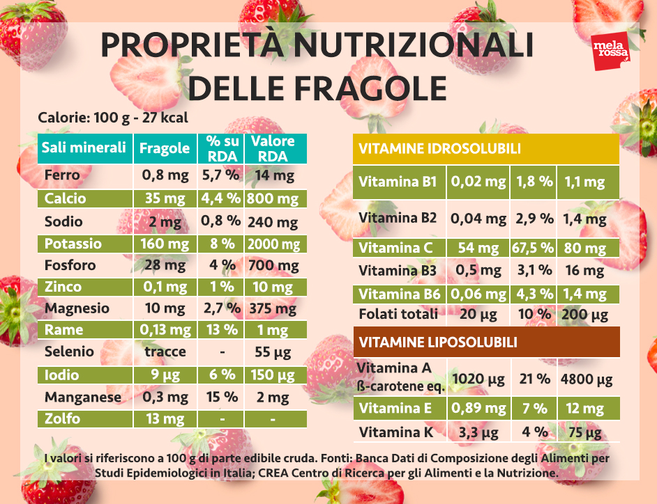 fragole valori nutrizionali