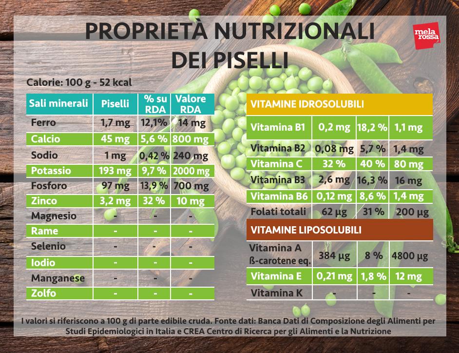piselli proprietà nutrizionali
