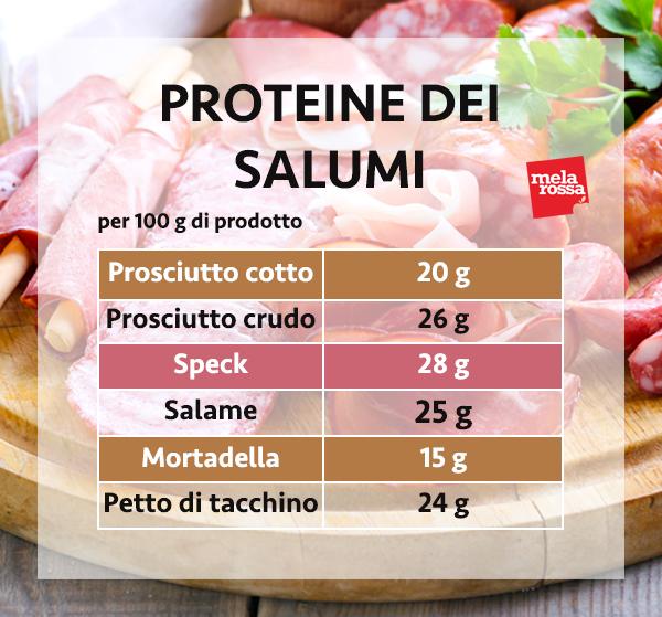 guida sulle proteine: le proteine dei salumi