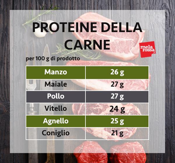 guida sulle proteine: le proteine della carne