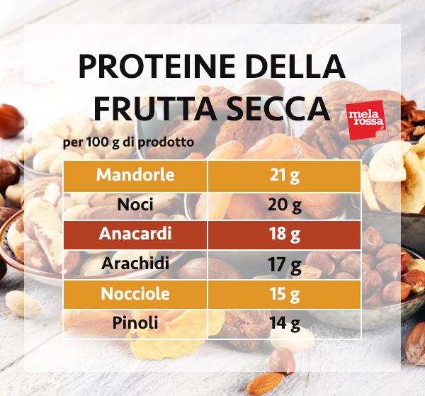 guida sulle proteine: le proteine della frutta secca