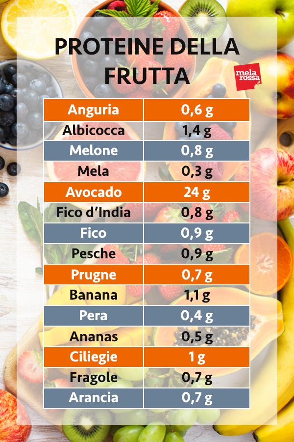 guida sulle proteine: le proteine  della frutta