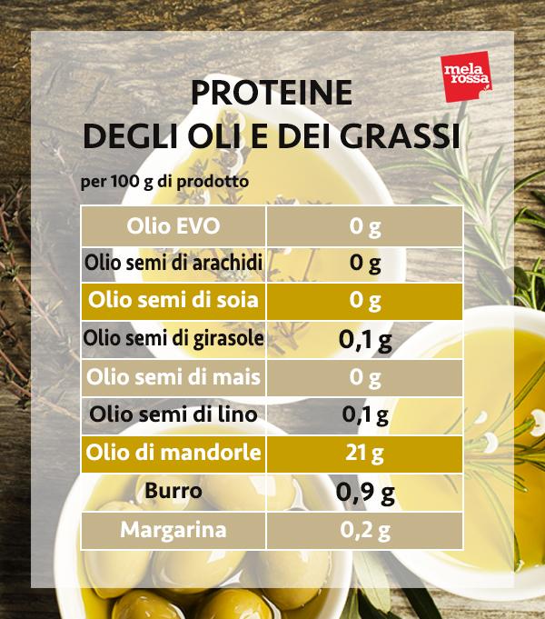 guida sulle proteine: le proteine di oli e grassi