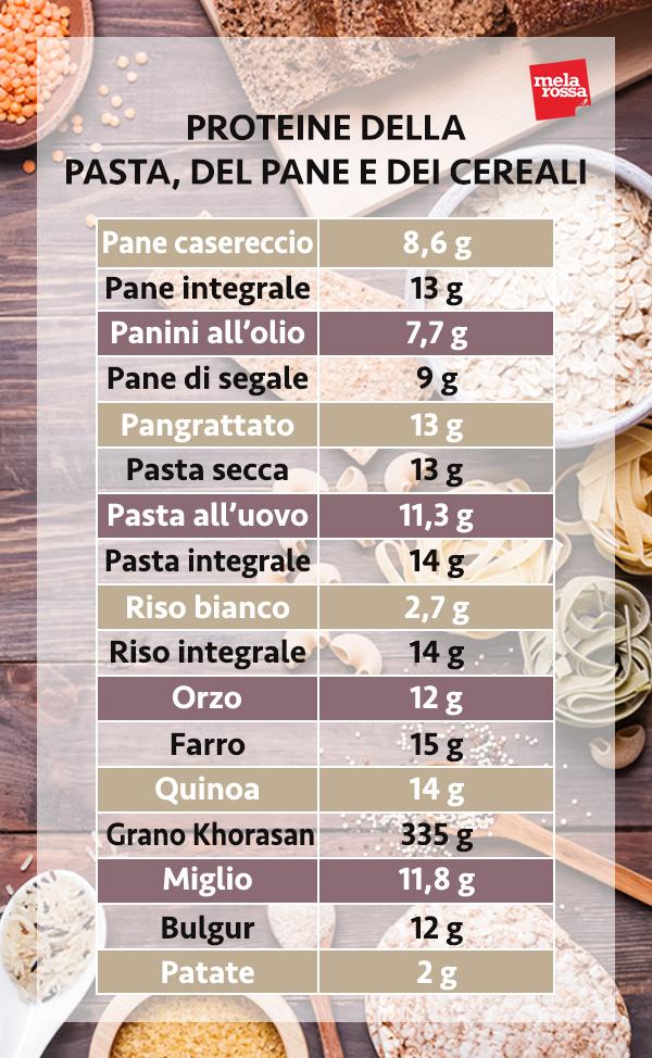 proteine del pane, della pasta, dei cereali