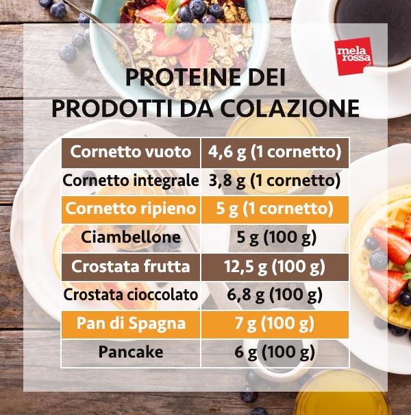 guida sulle proteine: le proteine dei prodotti da colazione