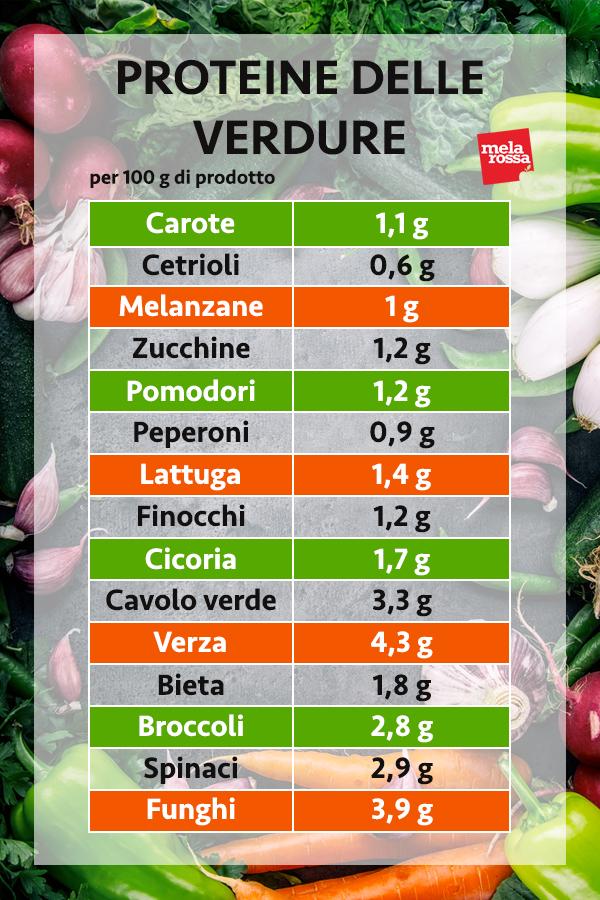 guida sulle proteine: le proteine della verdura
