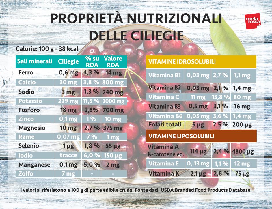 ciliegie, i valori nutrizionali