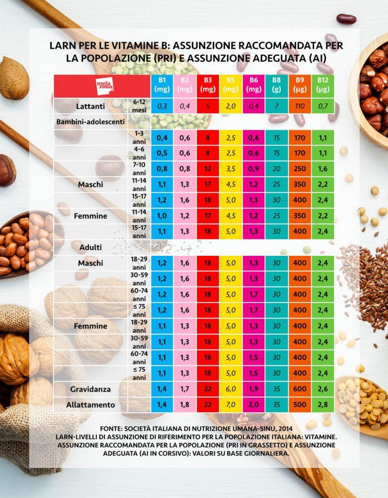 vitamina B livelli assunzione raccomandati per coprire fabbisogno