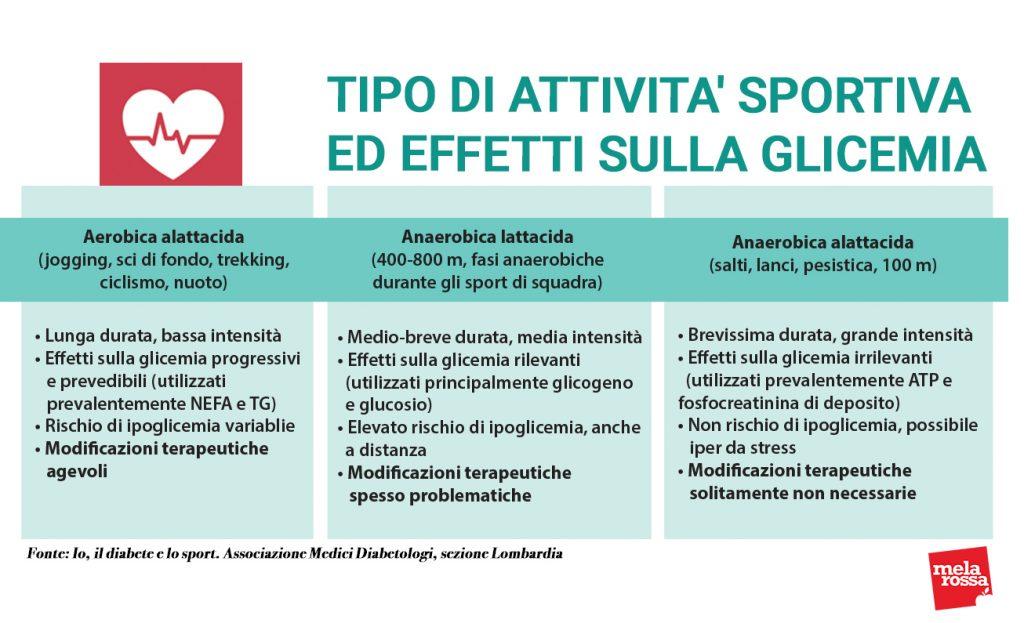 attività fisica e diabete attività sportiva effetti sulla glicemia