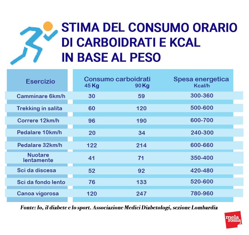 attività fisica e diabete consumo carboidrati e calorie
