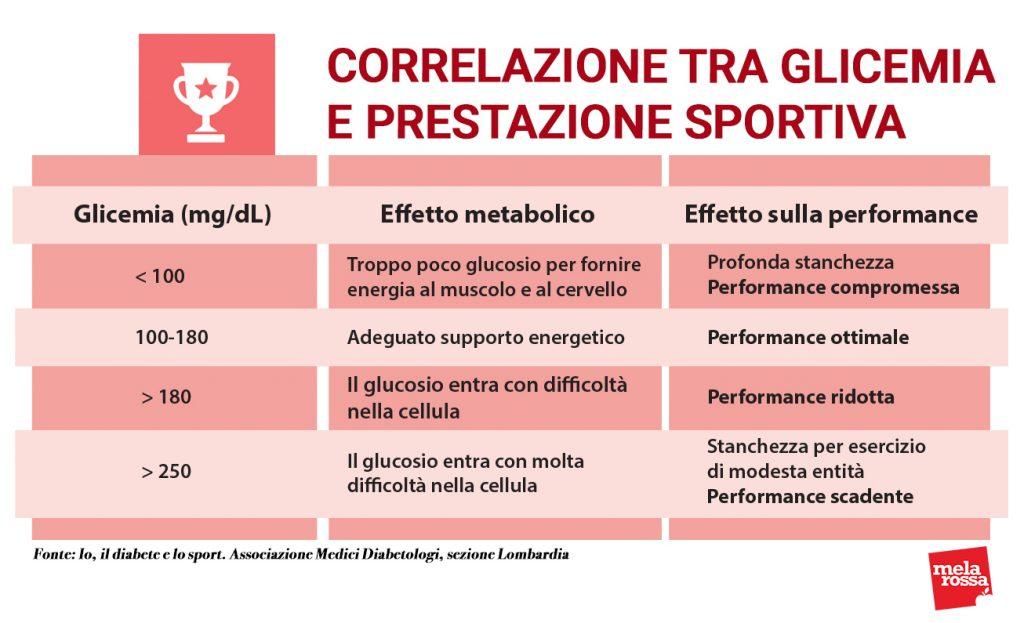 attività fisica e diabete correlazione glicemia prestazione sportiva