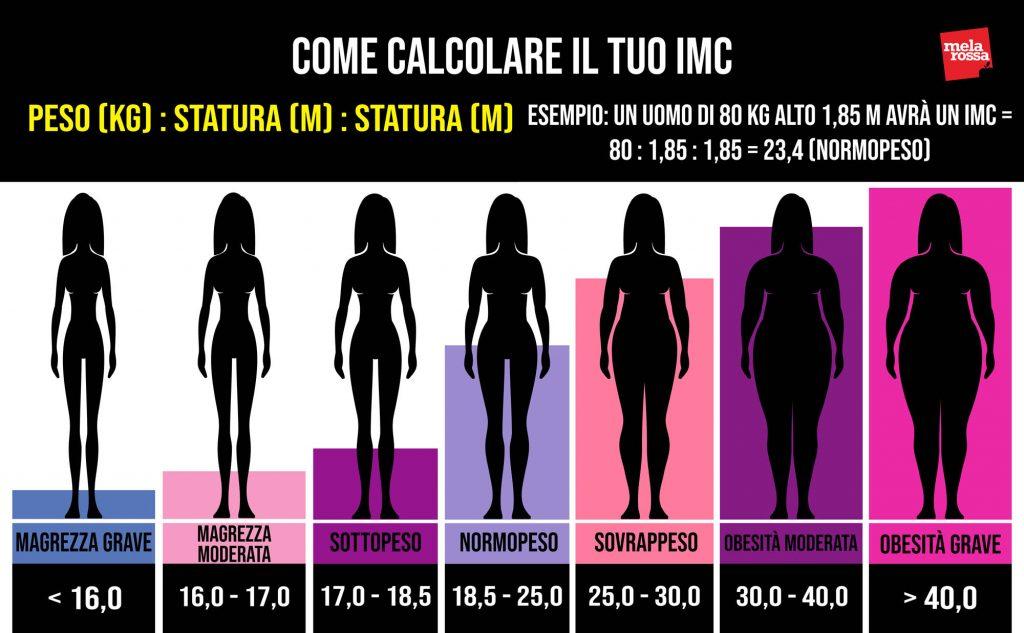 dieta per ingrassare come calcolare IMC