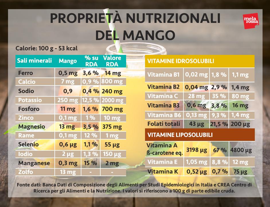 mango valori nutrizionali