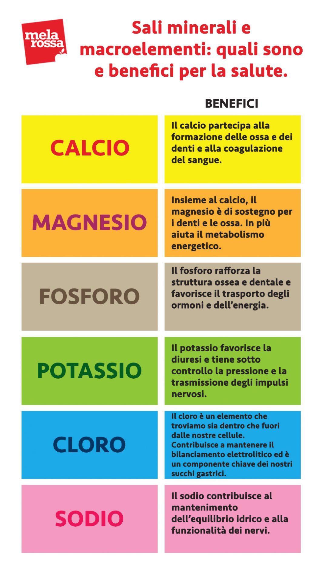 sali minerali: benefici dei macroelementi