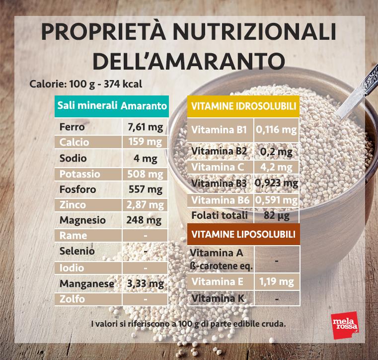 amaranto, i suoi valori nutrizionali