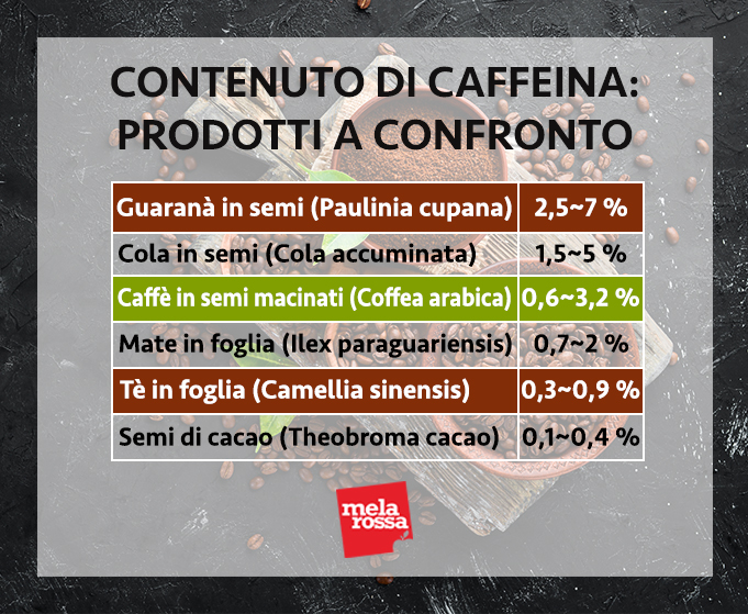 yerba mate contenuto di caffeina