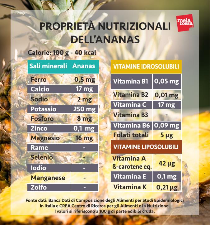 valori nutrizionali ananas