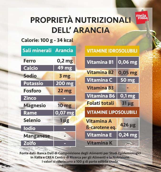valori nutrizionali arancia