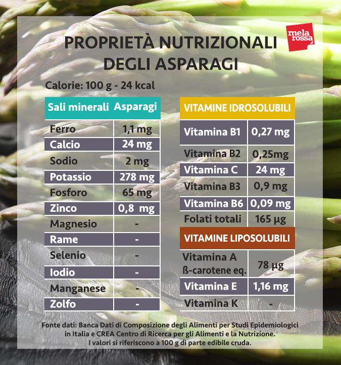 valori nutrizionali asparagi