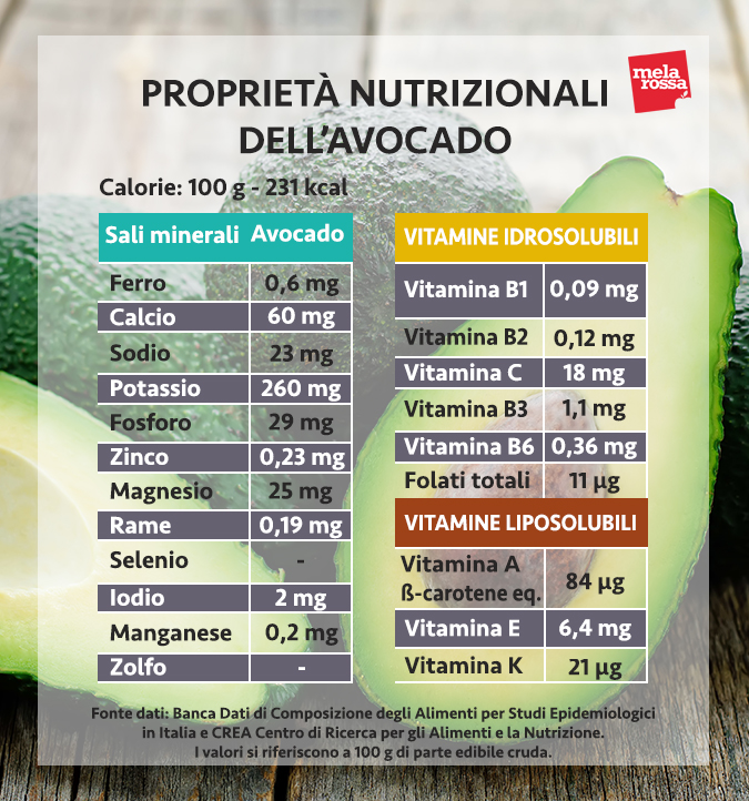 valori nutrizionali avocado