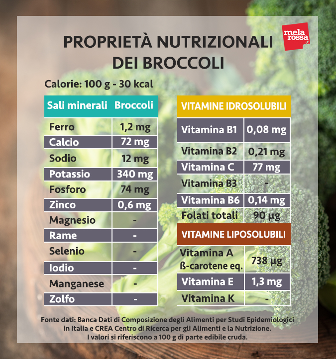 valori nutrizionali broccoli