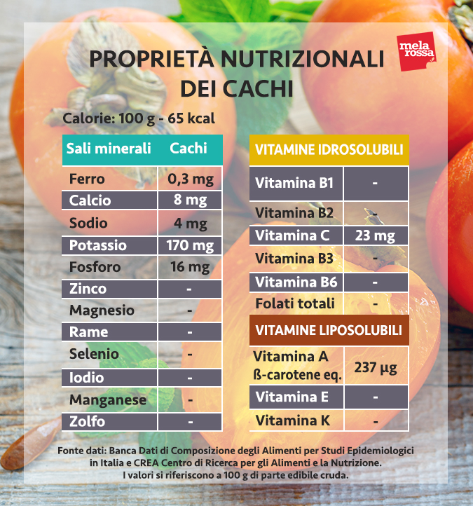 valori nutrizionali cachi