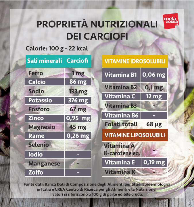 valori nutrizionali carciofi