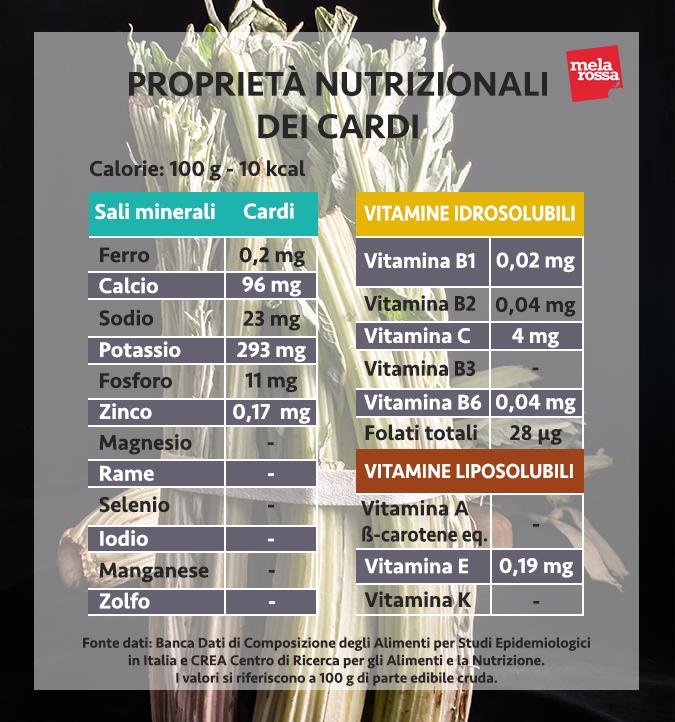 valori nutrizionali cardi