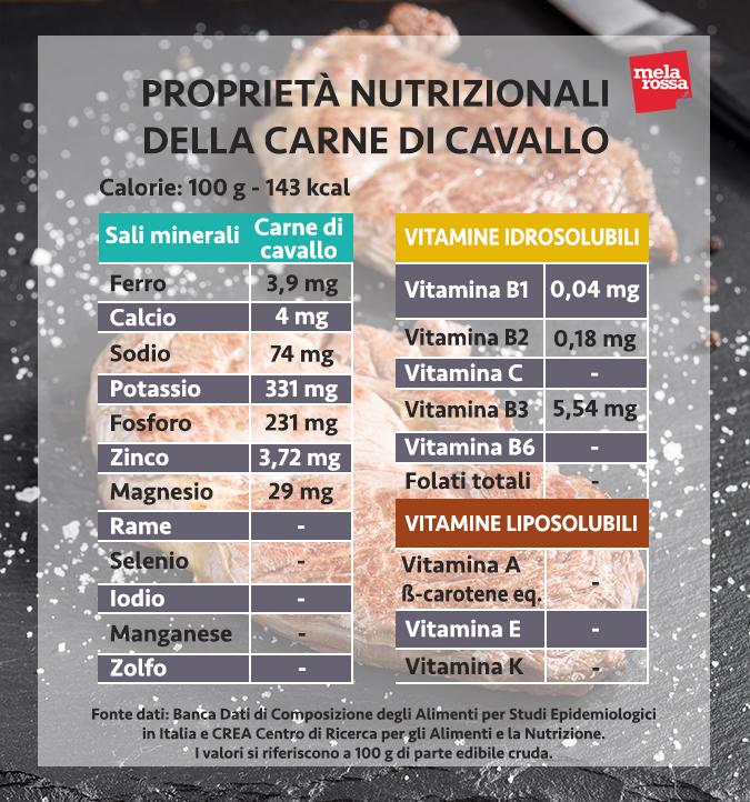 valori nutrizionali carne di cavallo
