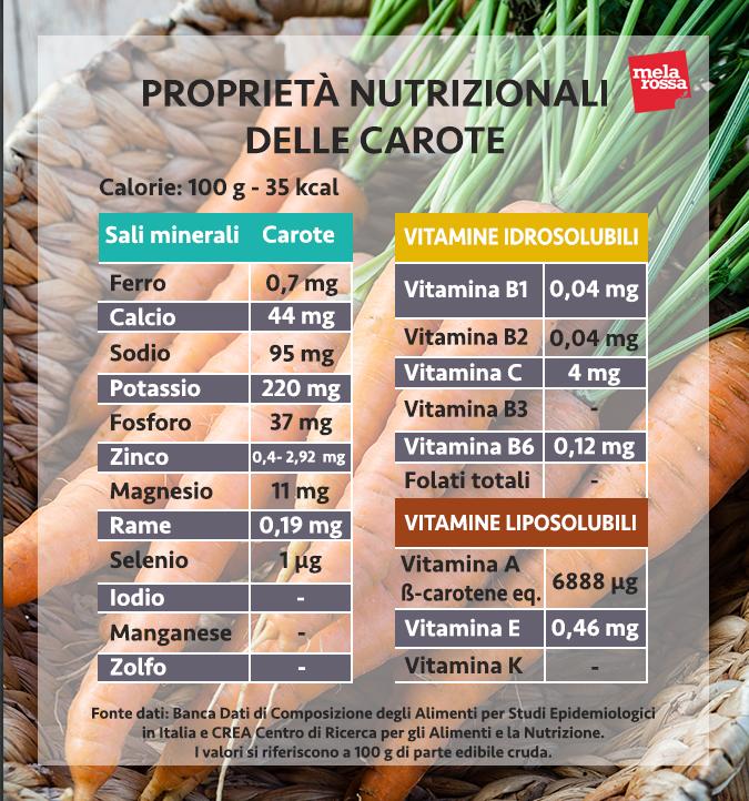 valori nutrizionali carote
