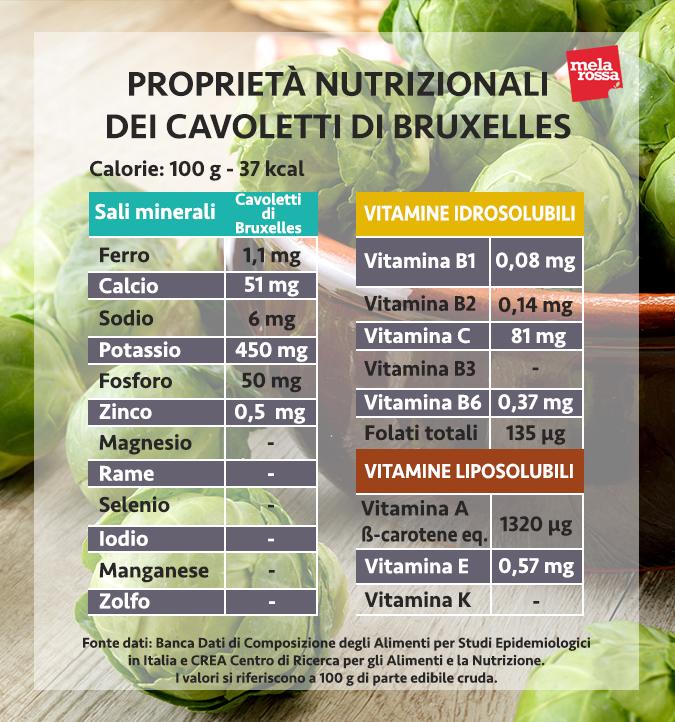 valori nutrizionali cavoletti di bruxelles