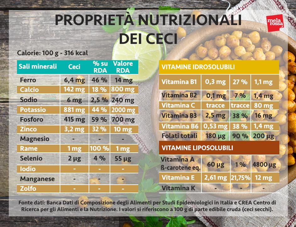 ceci valori nutrizionali